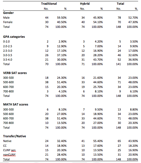 T1 Characteristics of Students in STA 2000 by Format