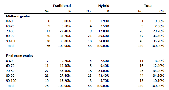 T2 Distribution of Grades on Midterm and Final Exam MKT 3000