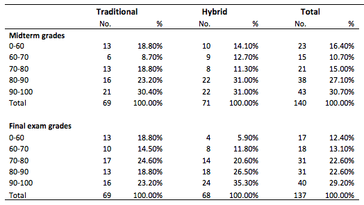 T2 Distribution of Grades on Midterms and Final Exam STA 2000